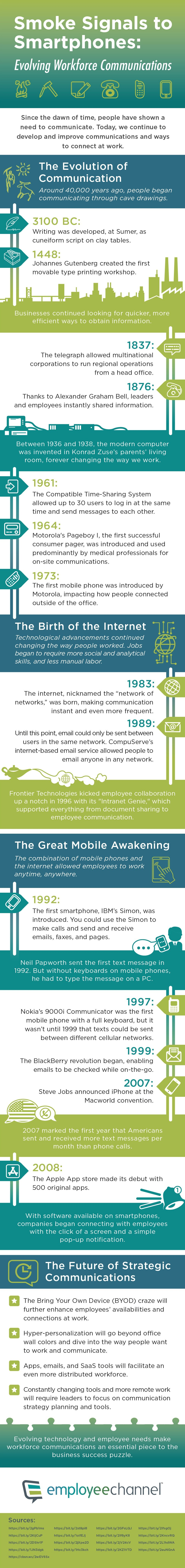 The History of Workplace Communication