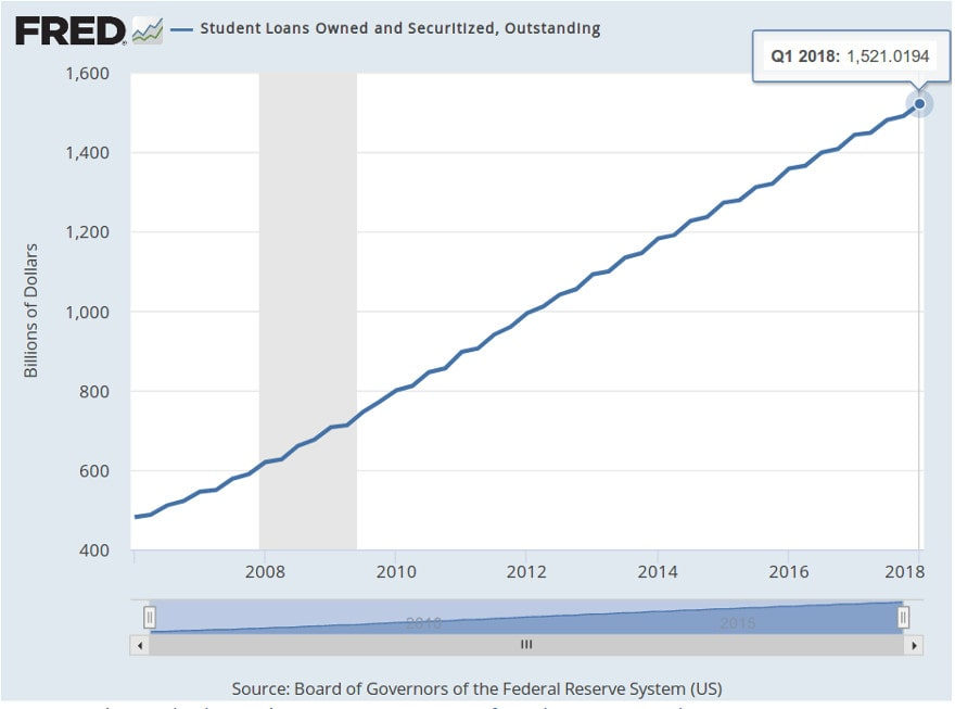 Student Loan Crisis: $1.52 Trillion Bubble Growing By $29 Billion a Quarter - Student Loan Debt