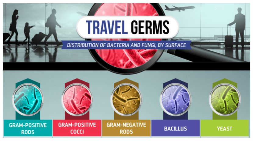 Here Are the Spots With the Most Germs When You Travel