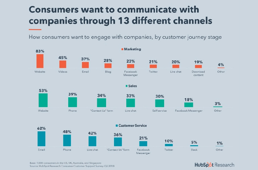 The New Expectation? Real-Time Response to Customers