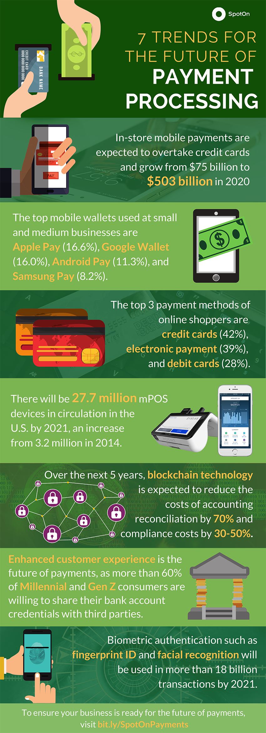 Payment Processing Trends: The Future of Payment Processing (INFOGRAPHIC)