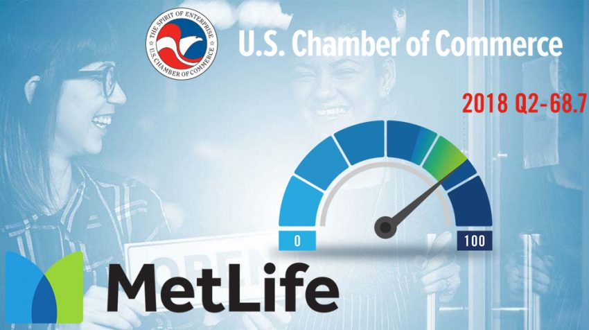 MetLife and U.S. Chamber of Commerce: Q2 2018 Small Business Index
