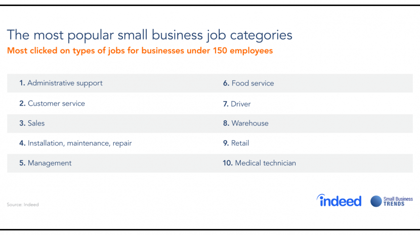 These are the Most Popular Small Business Jobs Right Now