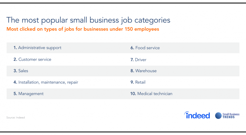 7ff97c9186b89d These are the Most Popular Small Business Jobs Right Now - Small ...