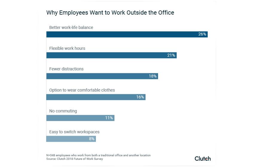 Where Employees Work