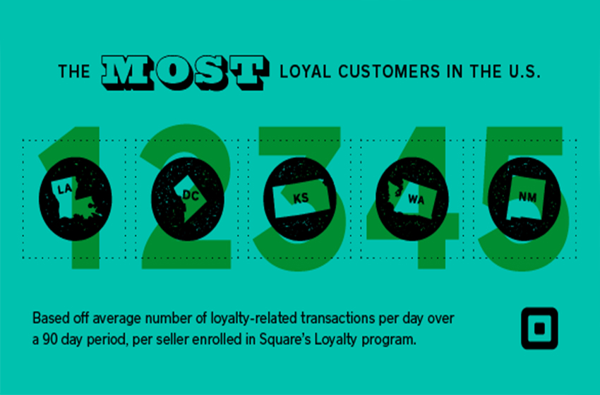 States with the Most Loyal Customers