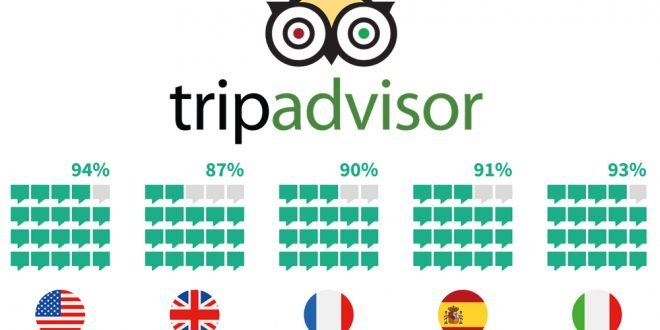 94% of Diners Will Choose Your Restaurant Based on Online Reviews
