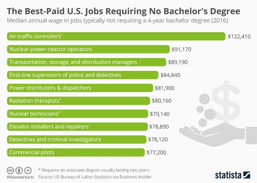 Student Loan Crisis: $1.52 Trillion Bubble Growing By $29 Billion a Quarter - Statista: High Paying Jobs No Bachelor Degree Required