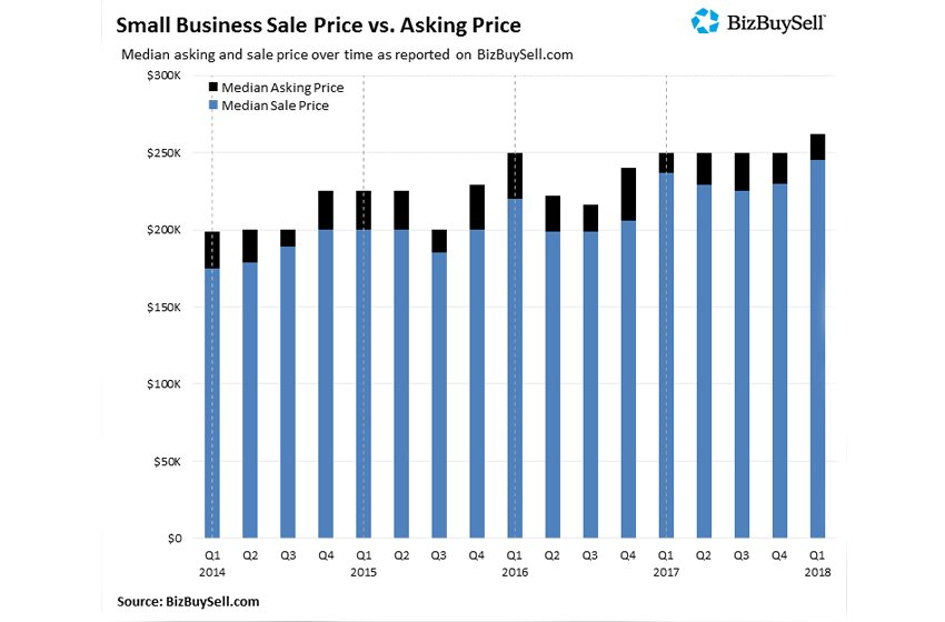 BizBuySell Q1 2018 Insight Report: Small Business Sale Price vs. Asking Price