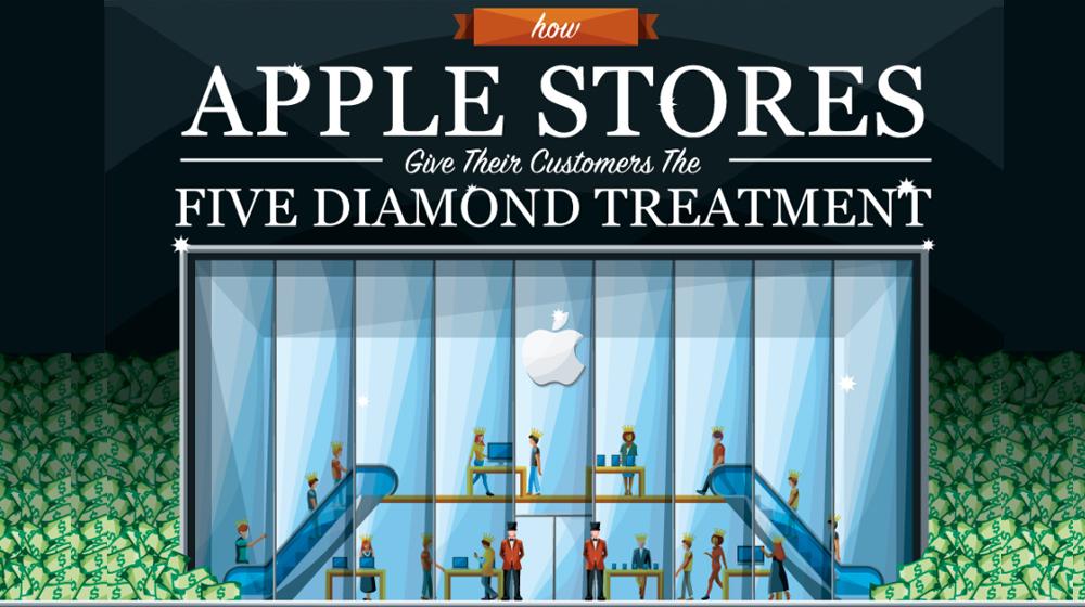 What Can You Learn from Apple About Improving the Customer Experience? (INFOGRAPHIC)