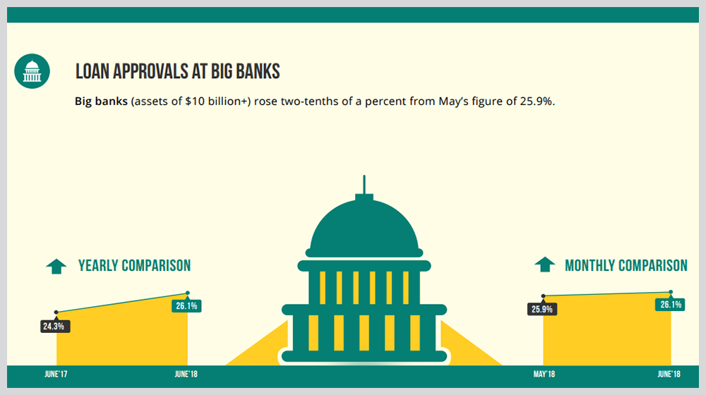 Biz2Credit Lending Index June 2018: Small Business Loan Approvals Continue to Rise