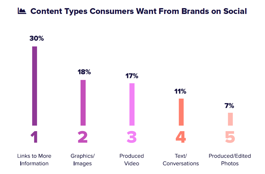 2018 Social Media Marketing Statistics
