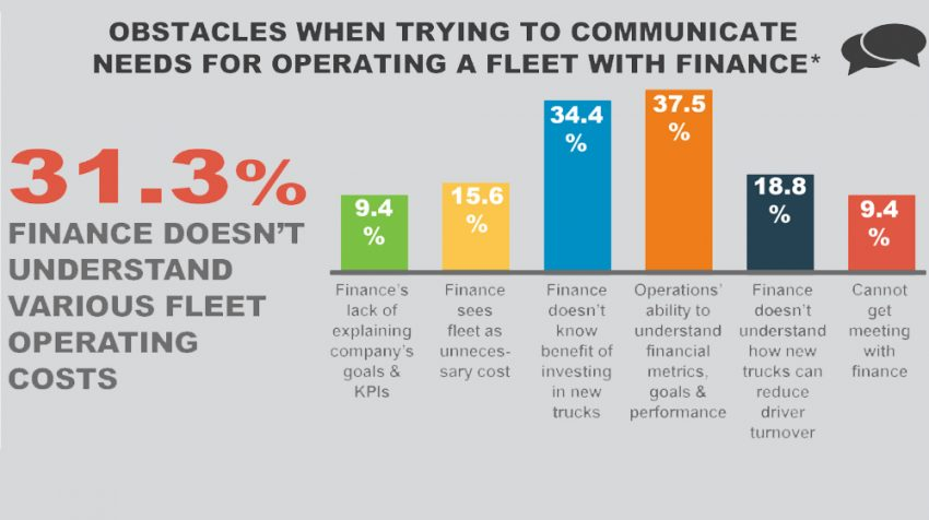 Communication Challenges in Transportation Companies Hinder Success