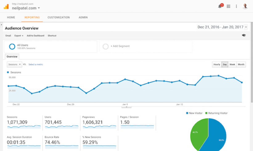 How to Conduct an Ecommerce Content Audit