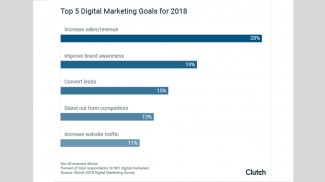 2018 Digital Marketing Stats