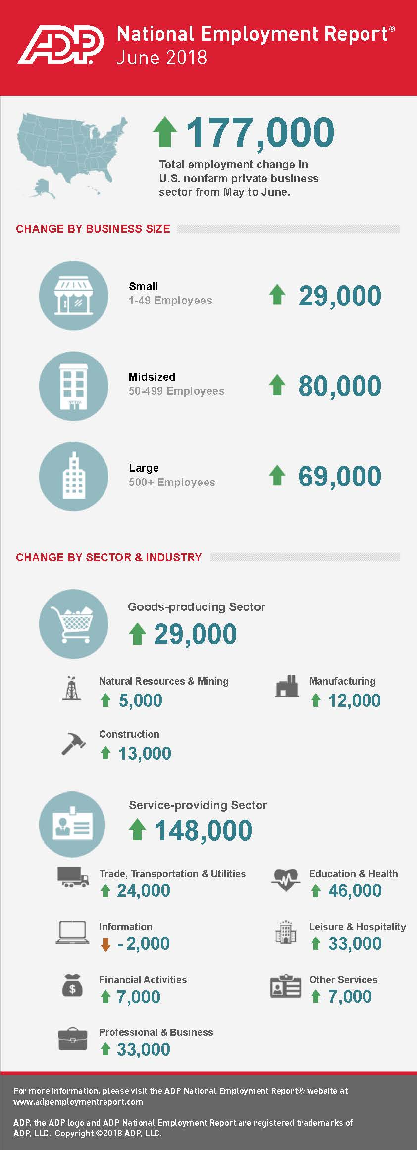 June 2018 ADP Small Business Report: Small Businesses Add 29,000 Jobs to U.S. Economy