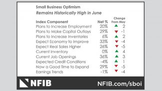 NFIB Small Business Optimism Index June 2018: Halfway Into 2018 and Small Business Optimism Still at Record Level
