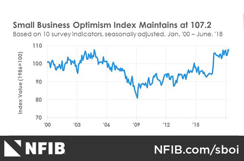 NFIB Small Business Optimism Index June 2018: Halfway Into 2018 and Small Business Optimism Still at Record Level