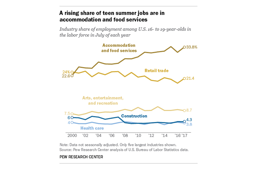 How the Latest Teen Employment Statistics Impact Your Small Business