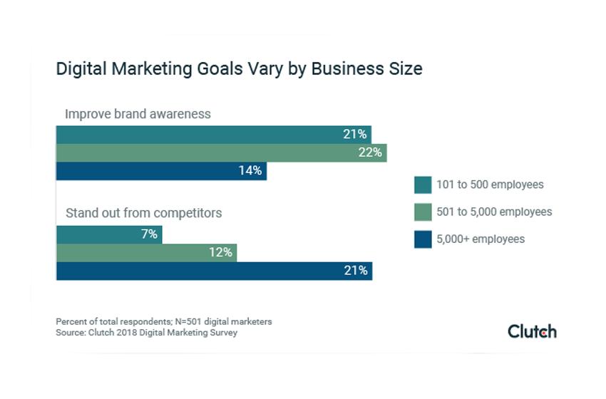 2018 Digital Marketing Stats