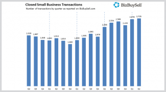 BizBuySell Q2 2018 Insight Report: 64% of Potential Small Business Buyers are First-Generation Immigrants to America