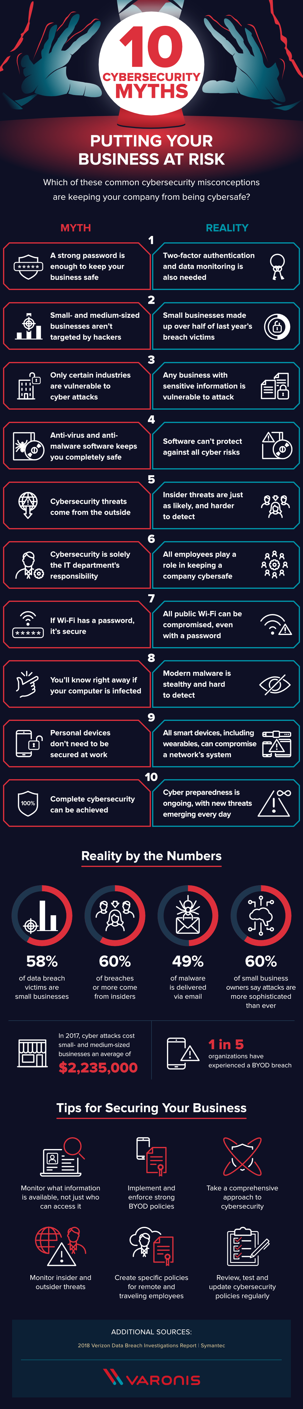 The Biggest Cybersecurity Myths (INFOGRAPHIC)