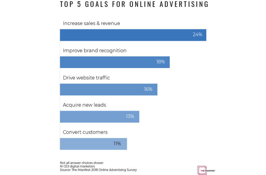 Online Advertising Stats: 2/3 of Businesses Advertise Online