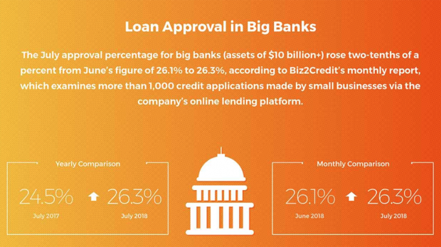 Biz2Credit Lending Index July 2018: Small Business Loan Approvals at Big Banks Breaks Another Record