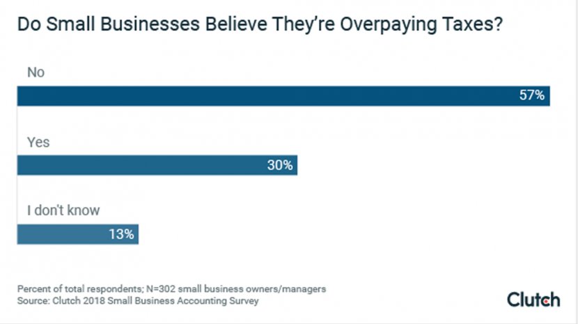 30% of Small Businesses Think They Are Overpaying Taxes
