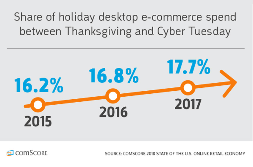 Trend: People Shop Earlier for the Holidays -- Adjust Your Marketing Plans Accordingly