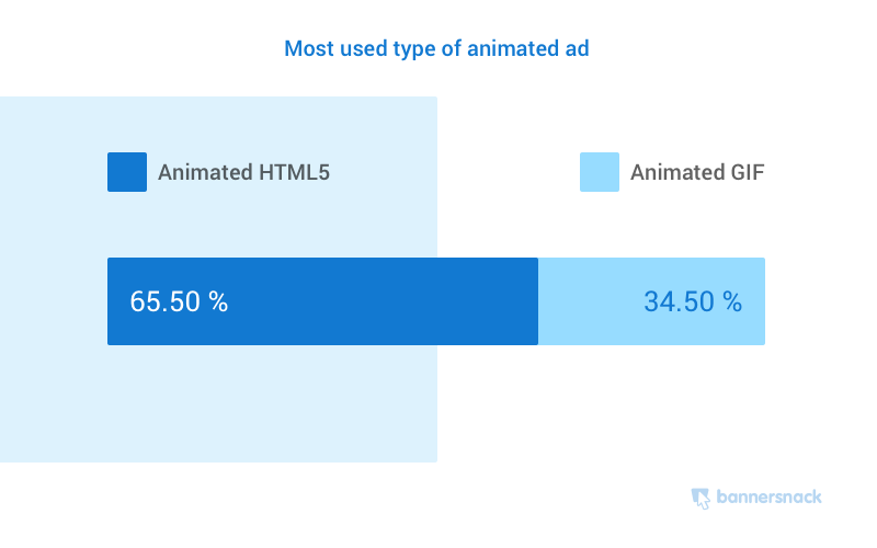 6 Graphic Design Tools for Small Business - Most Used Types of Animated Ads