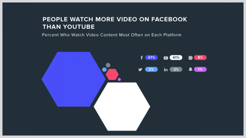 "Social Media Video Marketing Statistics: 71% Say the Facebook Video Ads They See Are ""Relevant"""
