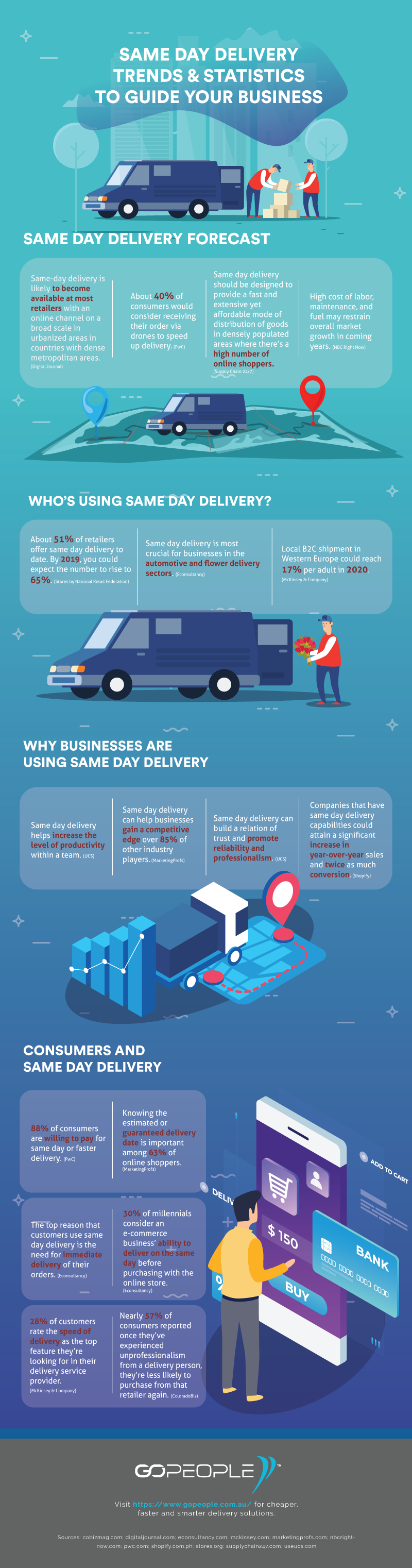 Growth of Same-Day Delivery: 65% of Retailers Will Offer It by 2019 (INFOGRAPHIC)