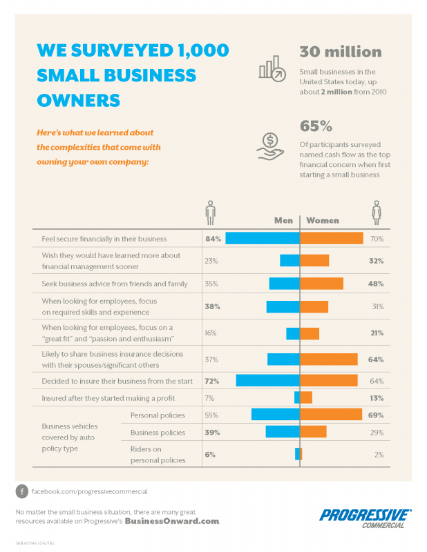 Male vs Female Entrepreneurs Statistics