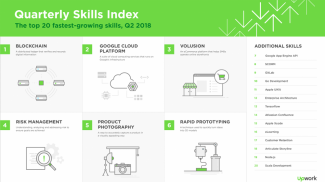 Blockchain Tops the Upwork Skills Index Q2 2018 Report