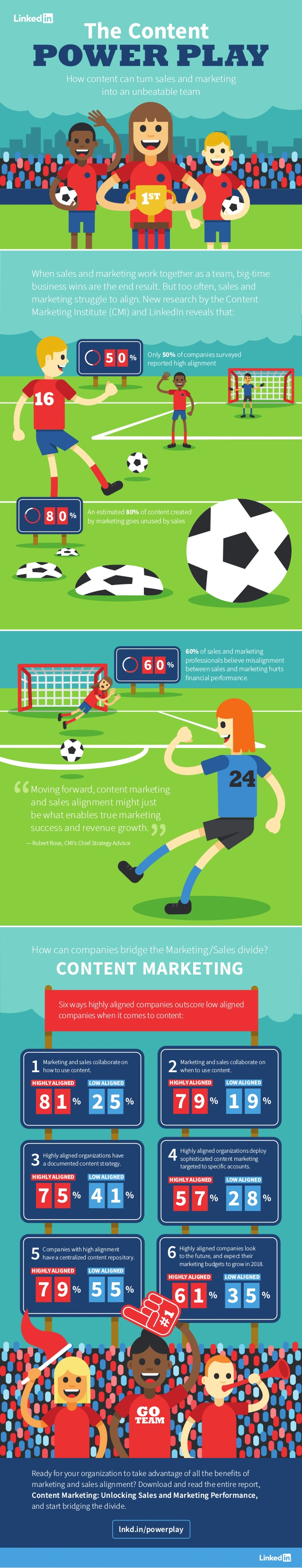 Overcome the Challenge of Aligning Marketing and Sales Content: Create Content That Bring the Teams Together (INFOGRAPHIC)