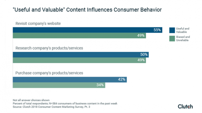 2018 Content Marketing Statistics: 73% of Consumers Have Purchased Something After Viewing Marketing Content