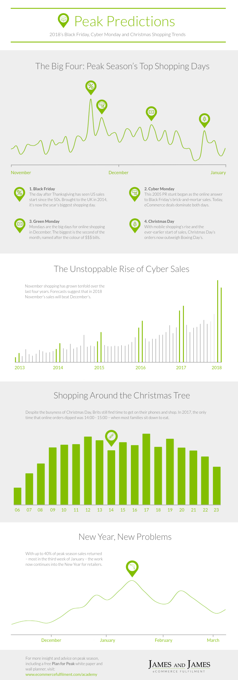 2018 Holidays Sales Forecast: November Online Sales Will Eclipse December Totals This Year