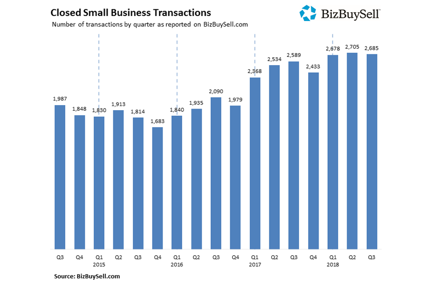 BizBuySell Q3 2018 Insight Report: Prices on Small Businesses Reaches a 10 Year High