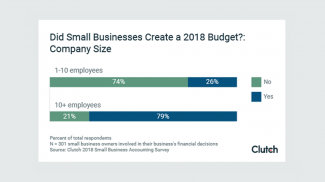 2018 Small Business Budget Statistics