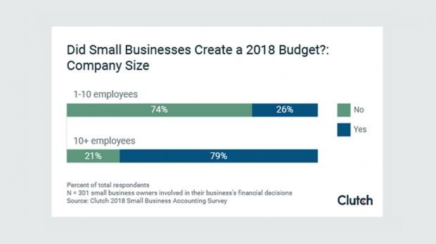 2018 Small Business Budget Statistics