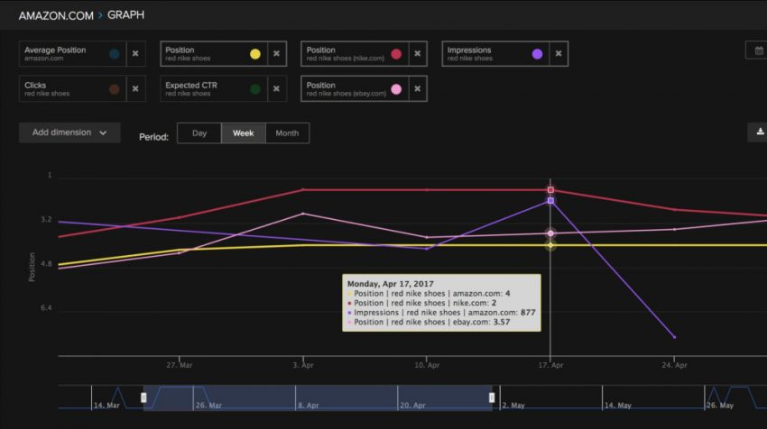 Spotlight: Nightwatch SEO Tool Offers an Intuitive Approach to SEO