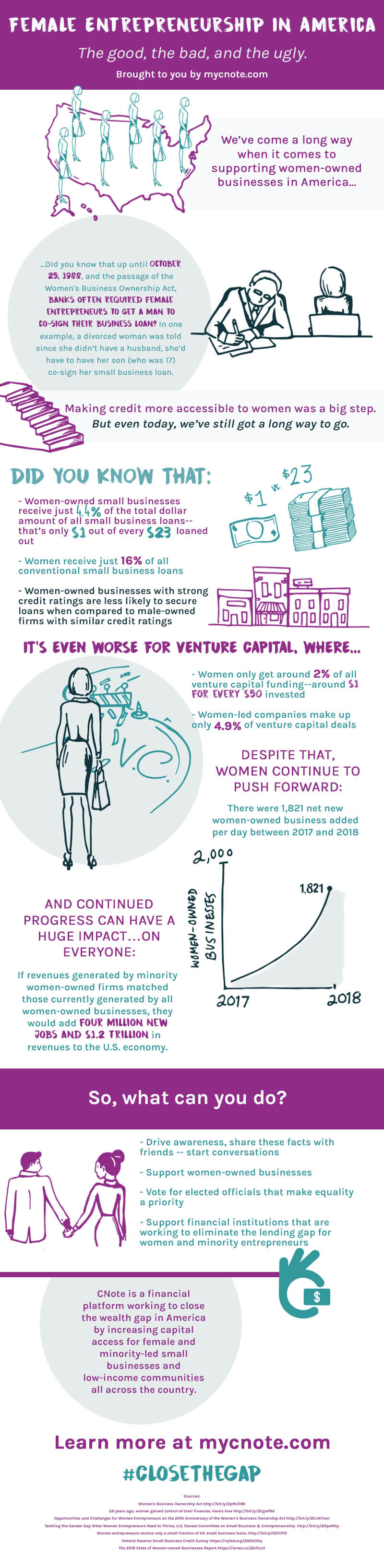 The History of Women Entrepreneurs (INFOGRAPHIC)