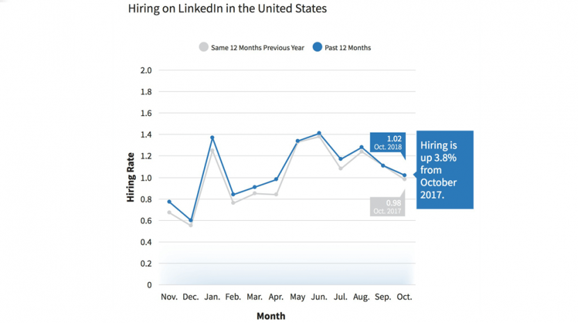 October 2018 LinkedIn Workforce Report -- Hiring 3.8 Percent Higher than October 2017 but Leveling