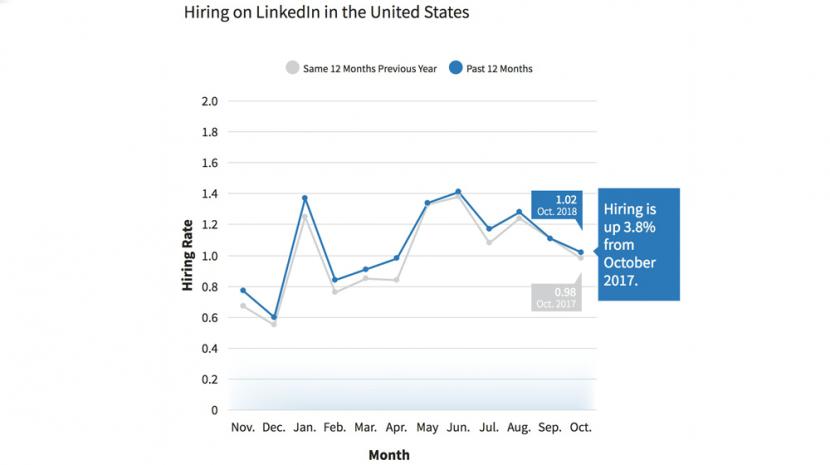 October 2018 LinkedIn Workforce Report -- Hiring 3.8 Percent Higher than October 2017 but Leveling