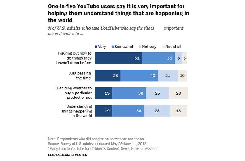 2018 YouTube Stats Show That YouTube is an Important Source for How-Tos and Product Info