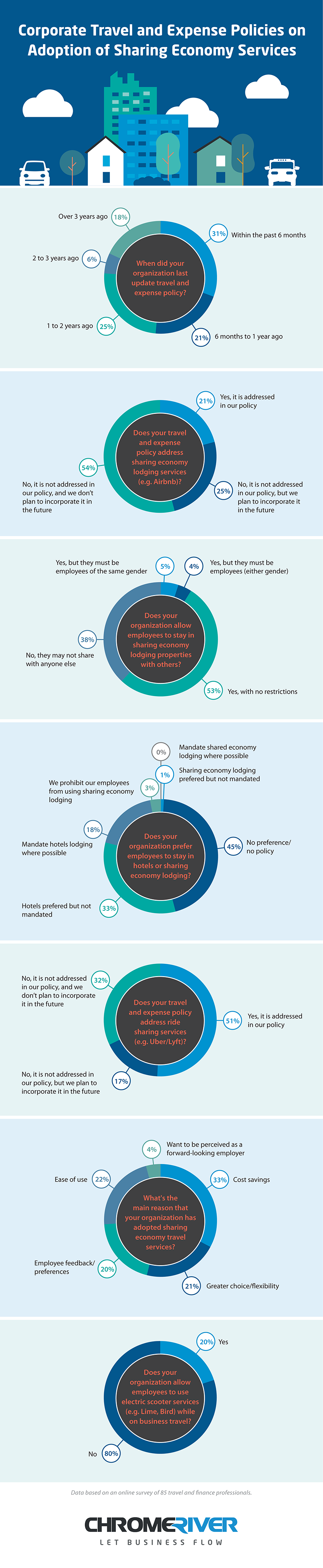 Sharing Economy Business Policy Statistics