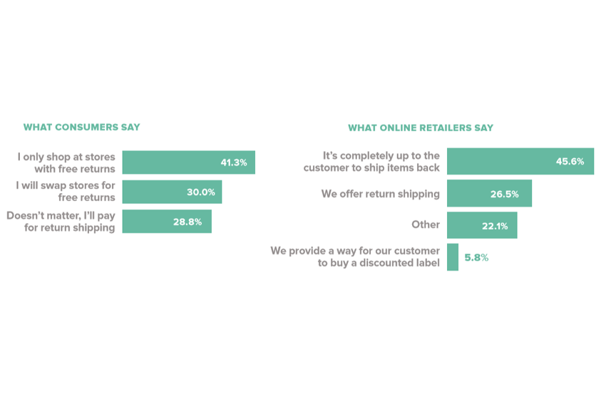 Small Business Shipping Statistics: 10 Percent More Online Retailers Offering Free Returns in 2018