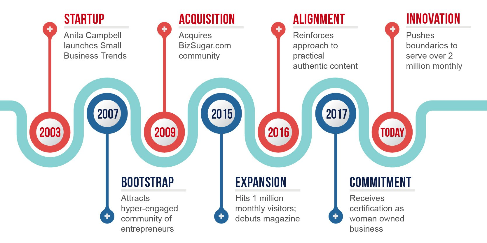 business trends timeline company