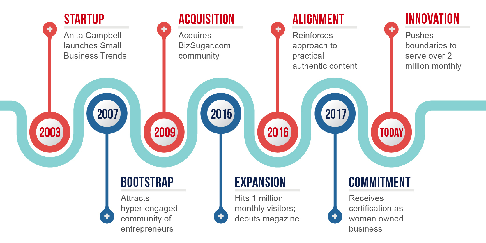 About Small Business Trends - Company Timeline